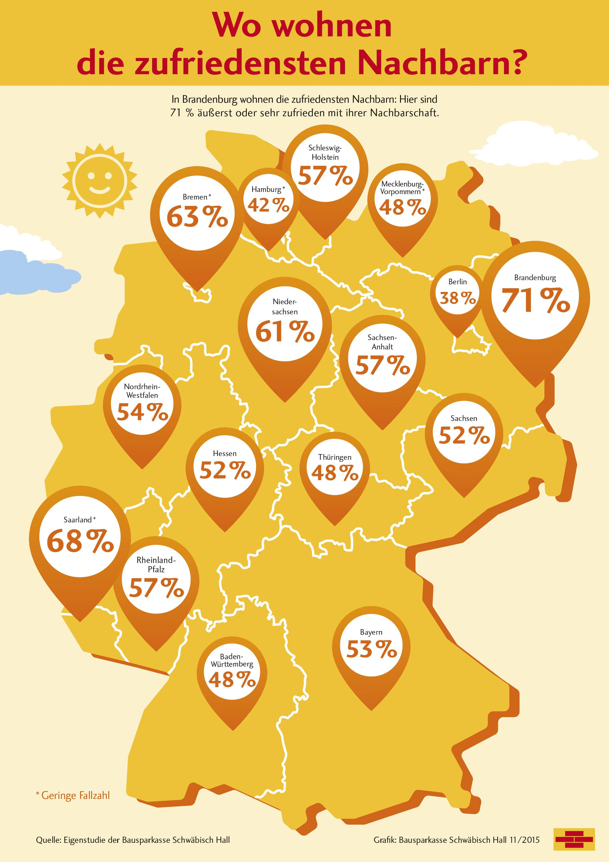 Grafik_Die zufriedensten Nachbarn_2015_trend4ward.de/trendblog