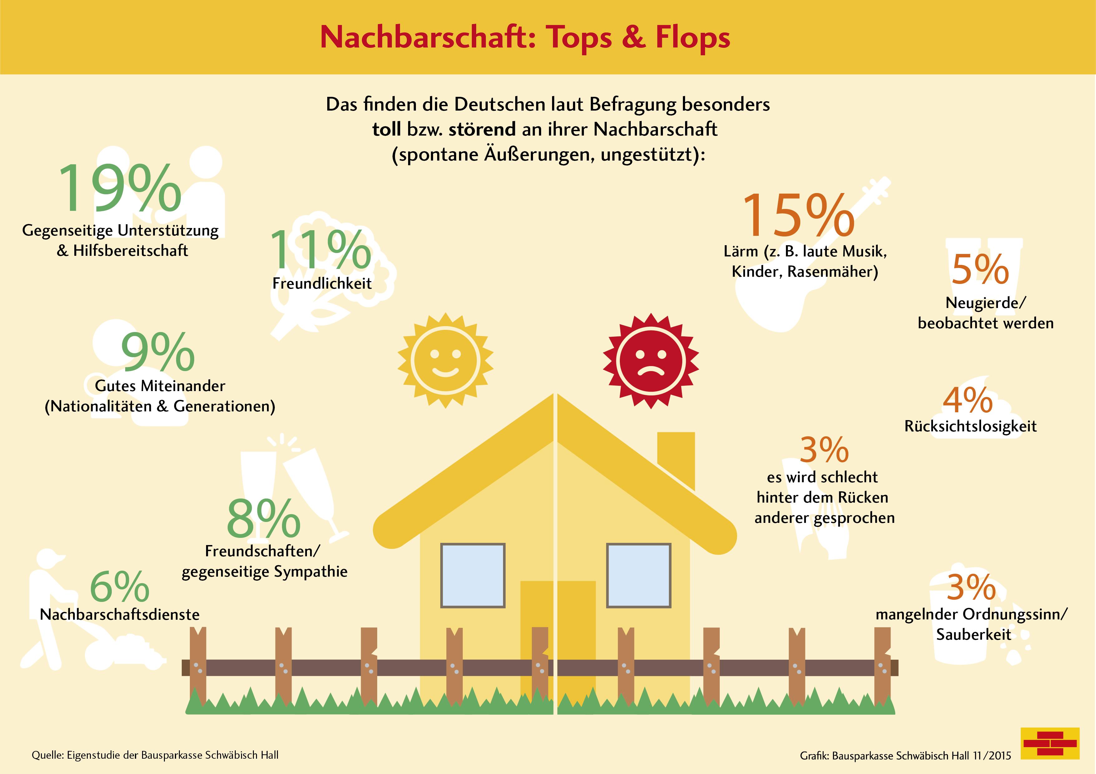 Grafik_Nachbarschaft Tops und Flops_20151207