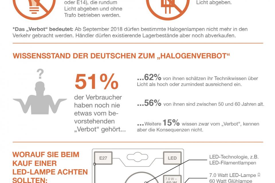 Verbot von Halogenlampen kommt